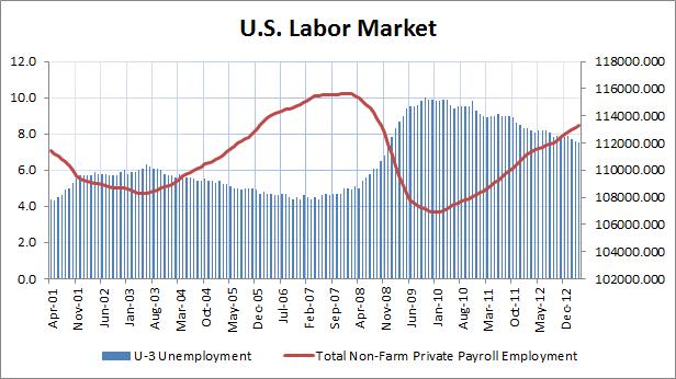 U.S. Labor Market