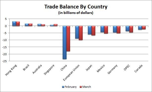U.S. Trade Balance By Country