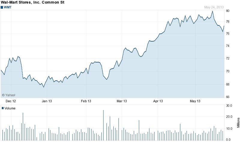 Walmart 6 month stock chart 5-25-2013
