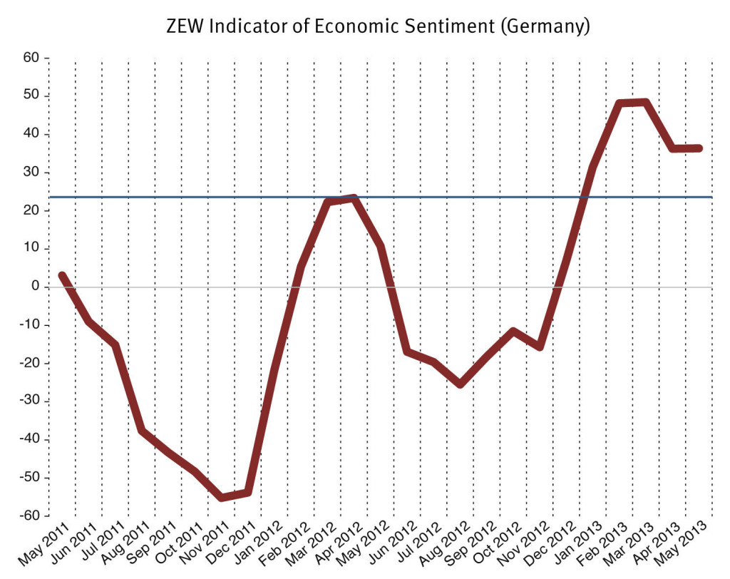 ZEW Investor Sentiment