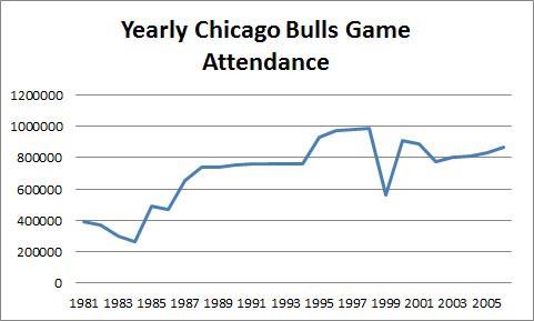 Chicago Bulls Game Attendance Chart