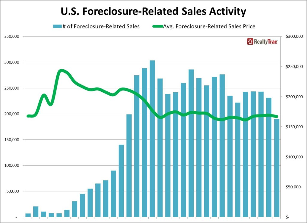 foreclosure_sales_historical