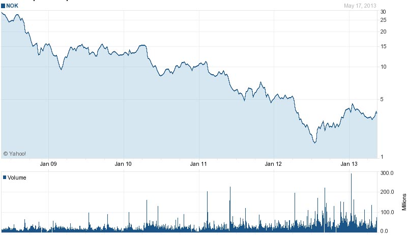 nokia-five-year-stock-performance-chart
