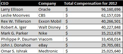 top-ceo-compensation-2012
