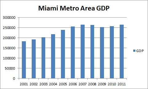 Miami Metro Area GDP 2001-2011 Chart