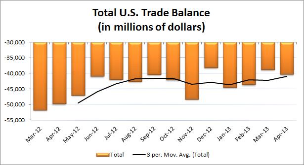 April U.S. Trade
