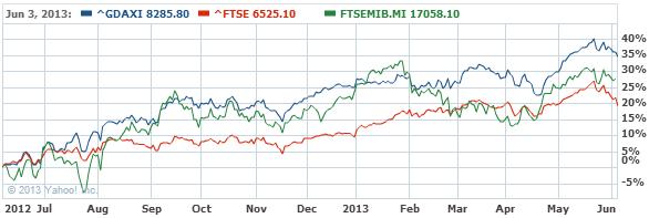DAX Index Chart - Yahoo! Finance