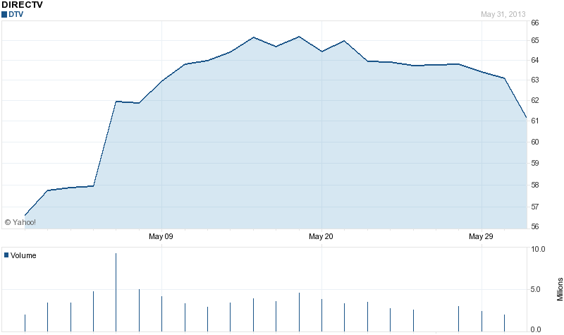 DirecTV stock price 1 month 6-1-2013