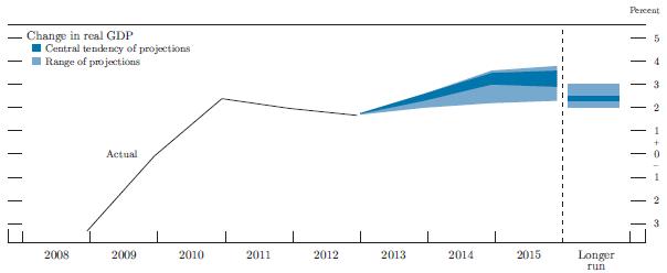 FOMC-GDP