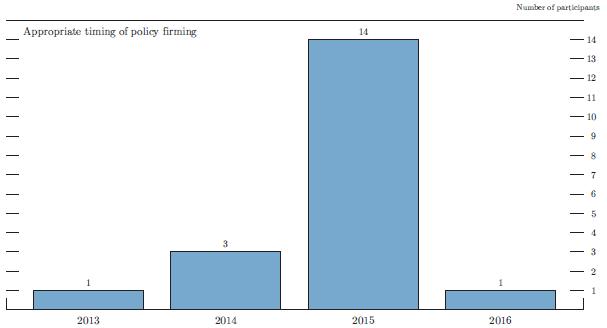 FOMC-Timing
