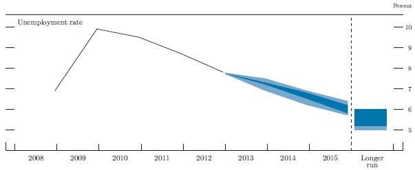 FOMC-Unemployment