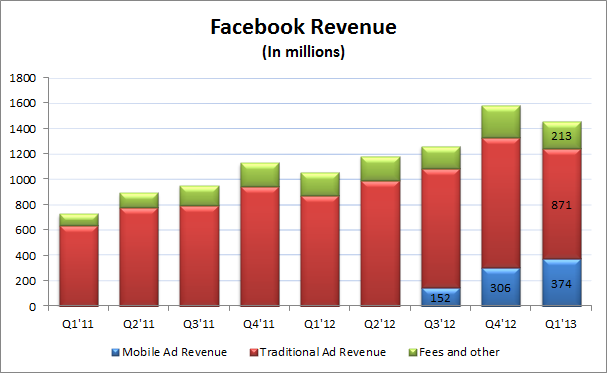 FacebookRevenue