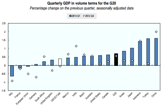 G20 Econ Growth