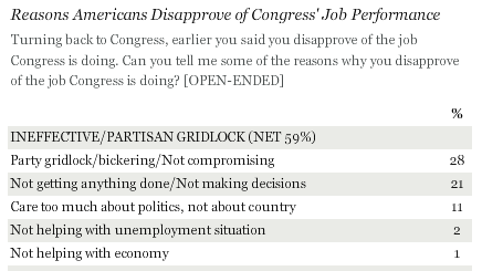 Gridlock Is Top Reason Americans Are Critical of Congress