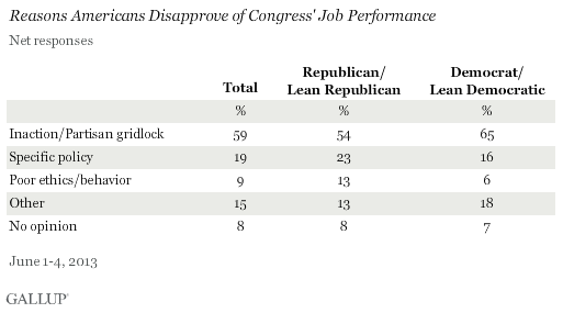 Gridlock Is Top Reason Americans Are Critical of Congress2