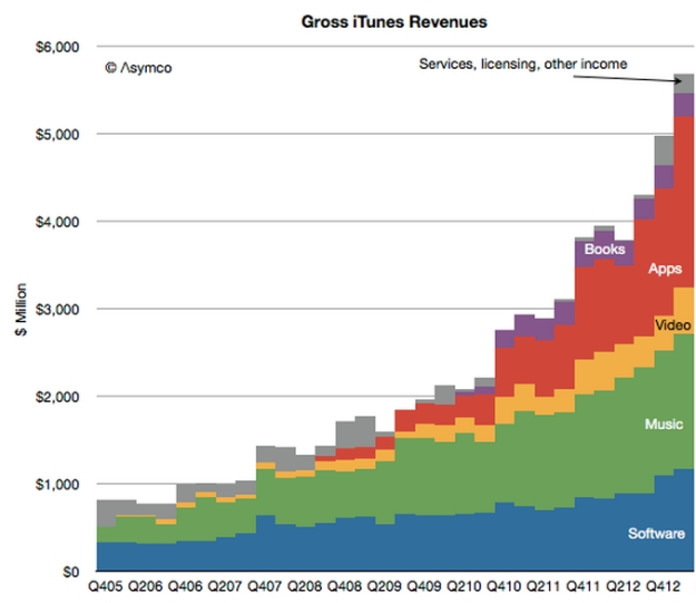 Numbers Game: Apple's Unbelievable iTunes Download Stats