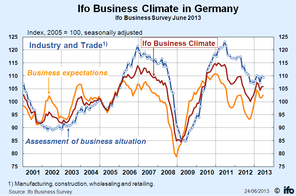 IFO Business Climate