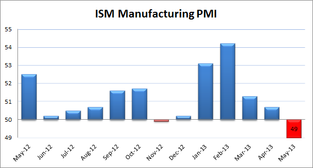 ISM Manufacturing PMI May