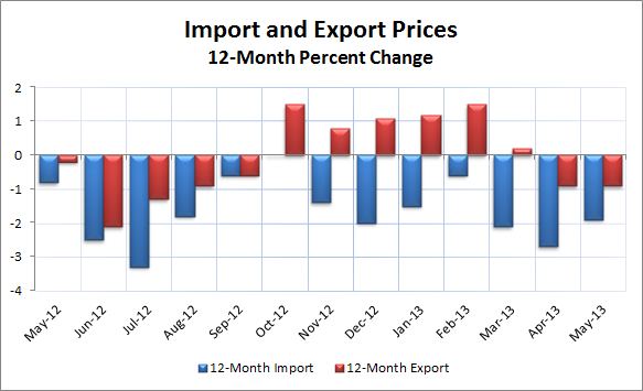 Import and Export 12-month May