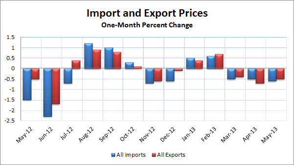 Import and Export May