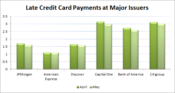 Late Credit Card Payments at Major Issuers