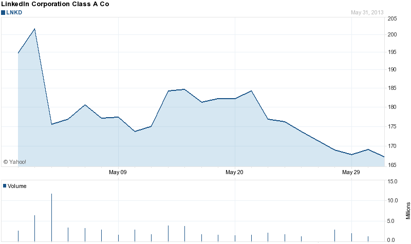 LinkedIn stock price 1 month 6-2-2013