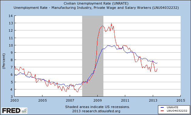 Manufacturing - General unemployment