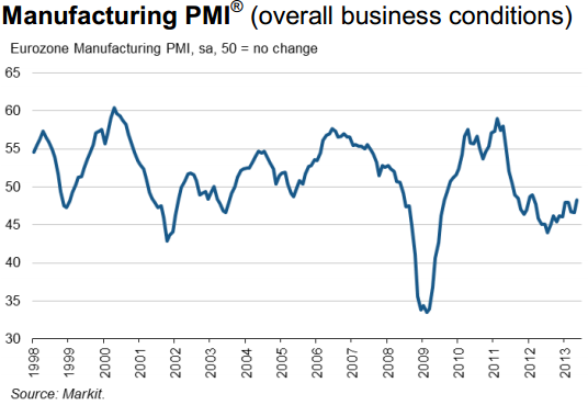 Markit Eurozone Final PMI