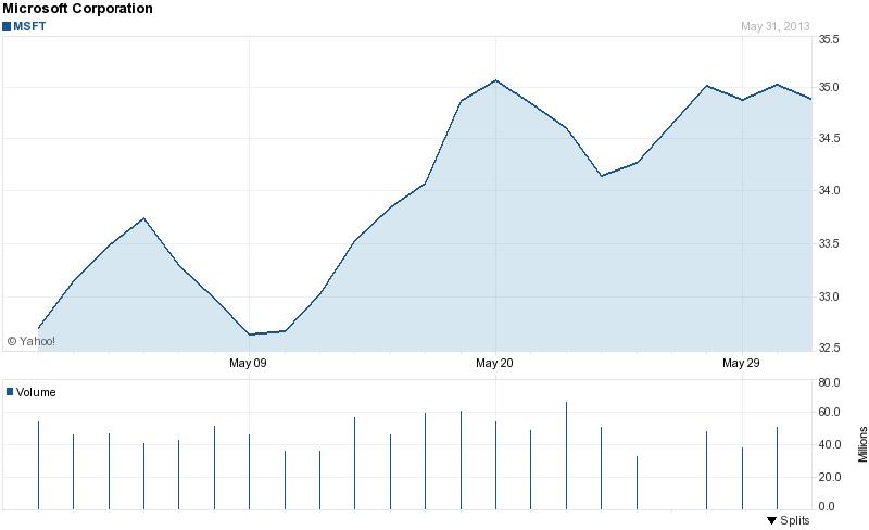 Microsoft stock price 1 month 6-2-2013