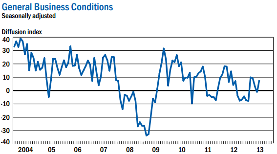 NYFed General Business Conditions