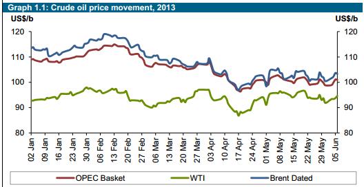 OPEC Price