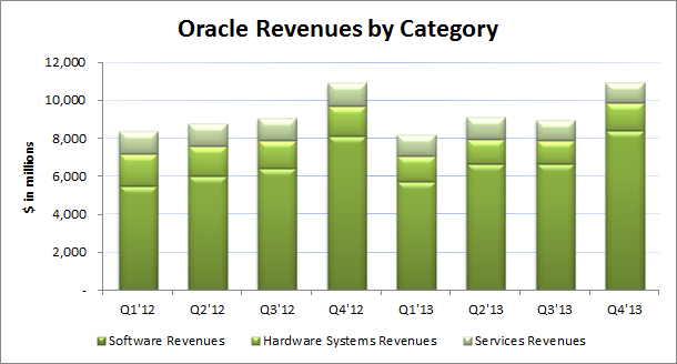 Oracle Revenues by Category