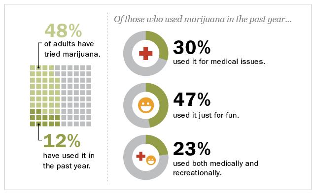 PRC_Marijuana_Use