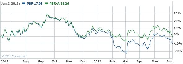 Petroleo Brasileiro S.A.- Petro Stock Chart - PBR Interactive Chart - Yahoo! Finance