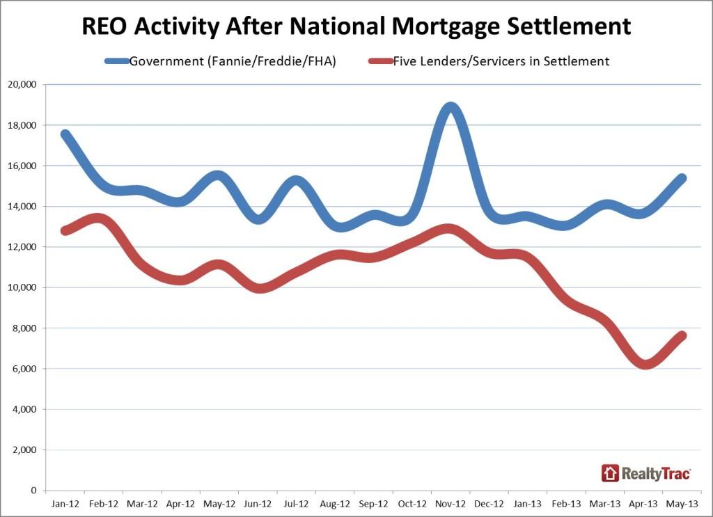 REO_activity_lender_May_2013
