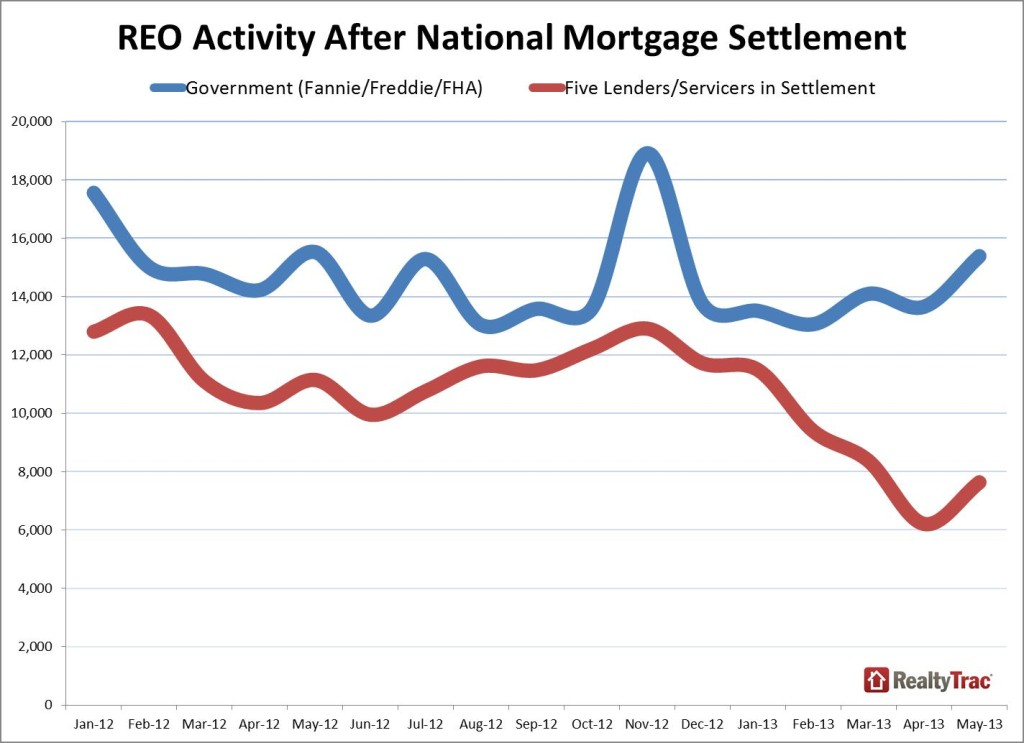 REO_activity_lender_May_2013