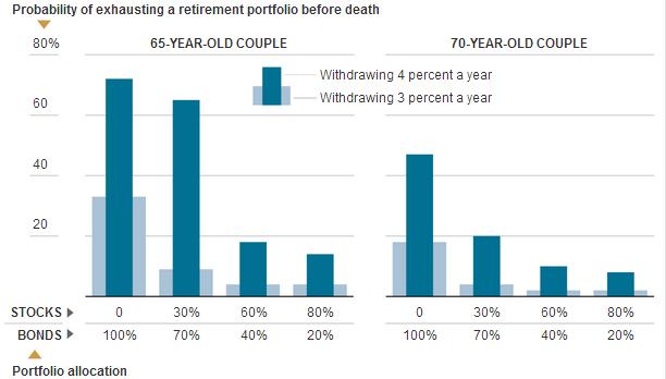 Retirement Risks of Bonds - Graphic - NYTimes.com