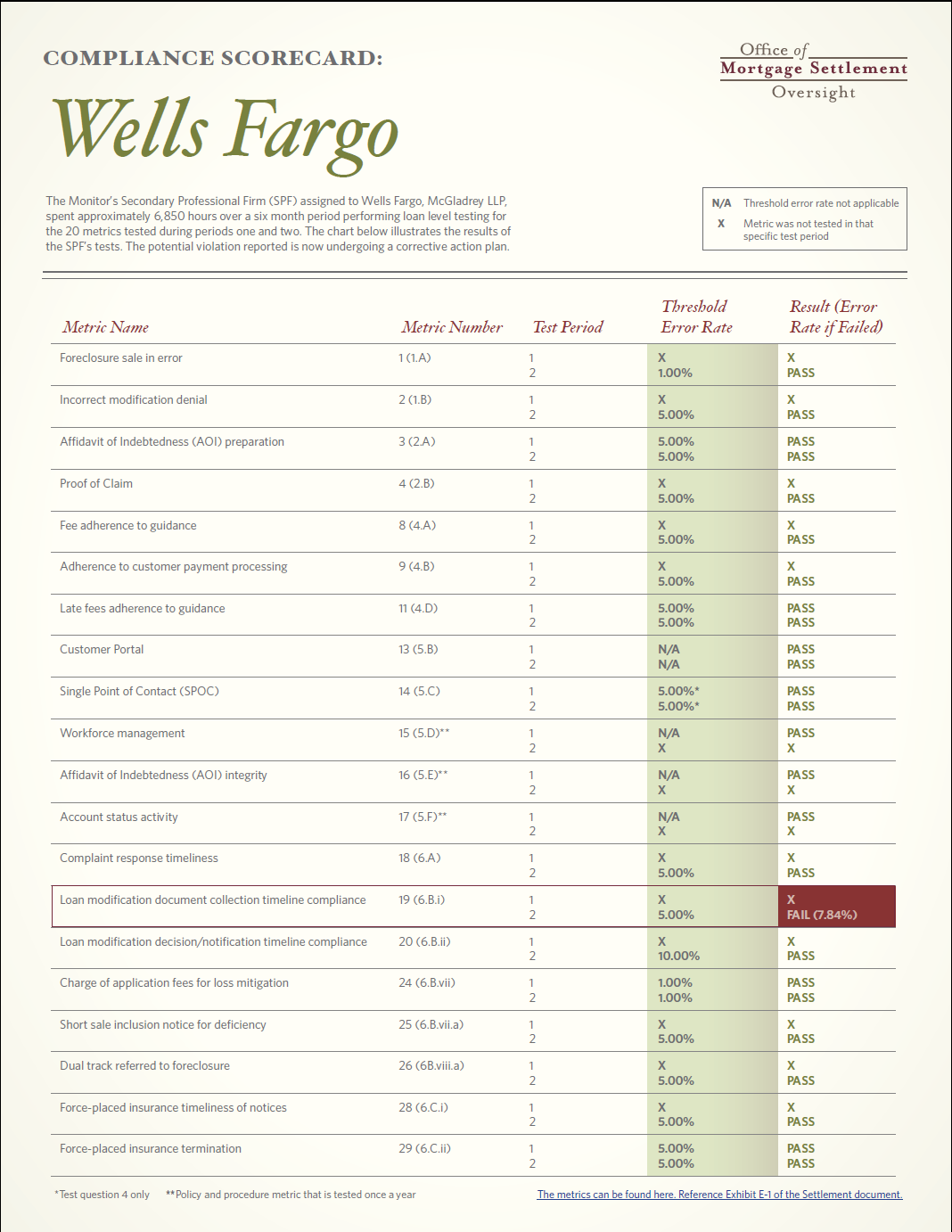 ScoreCard WellsFargo