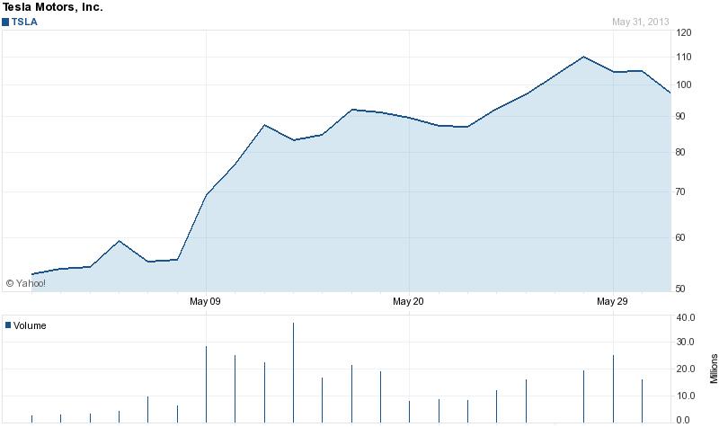 Tesla Motors stock price 1 month 6-2-2013