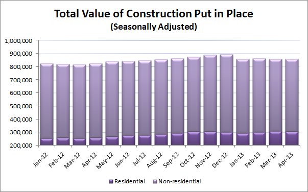 Total Value of Construction