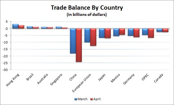TradeCountry