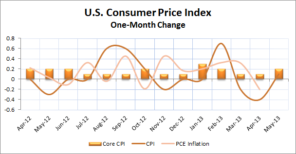 U.S. Inflation Indicators 3