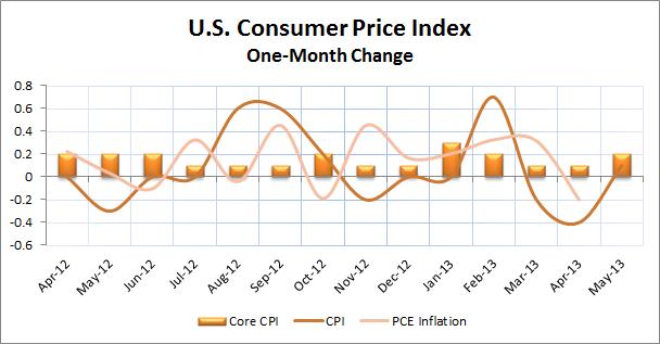 U.S. Inflation Indicators 3