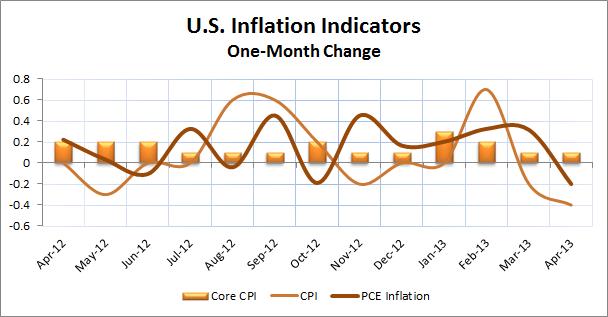U.S. Inflation Indicators2