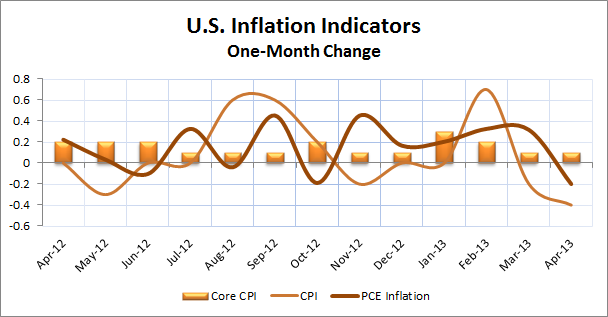 U.S. Inflation Indicators2