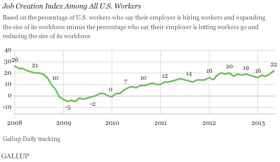 U.S. Job Creation Best in Five Years