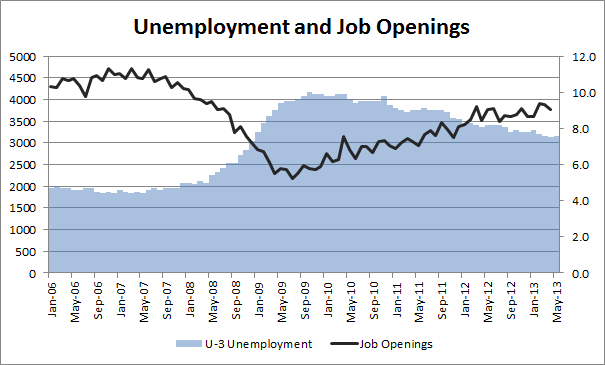Unemployment and Job Openings