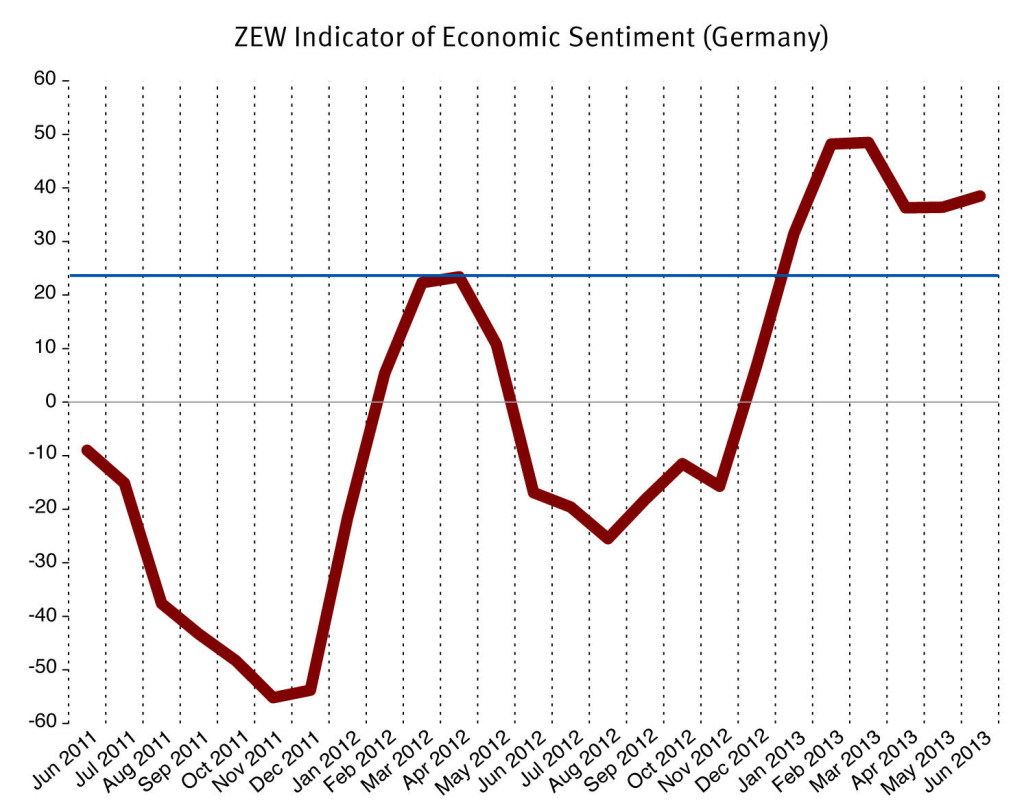 ZEW_Investor Sentiment