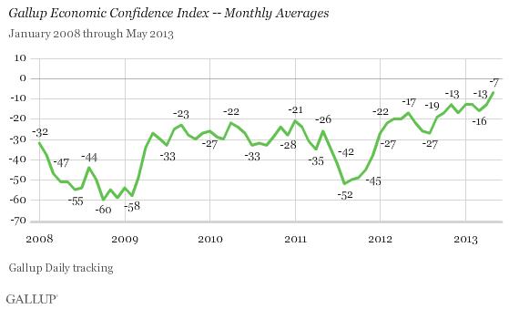gallup confidence