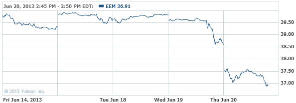 iShares MSCI Emerging Index Fun ETF Chart - Yahoo! Finance